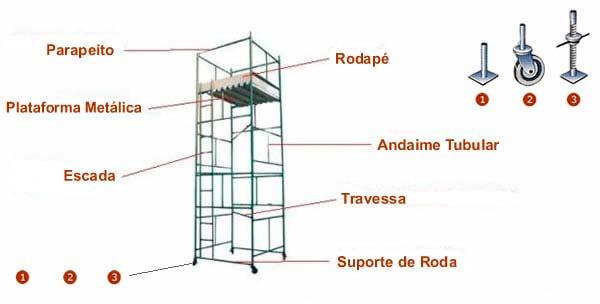 Locação de Andaimes Alphaville